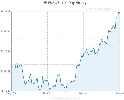 Punta euro kurssi forex